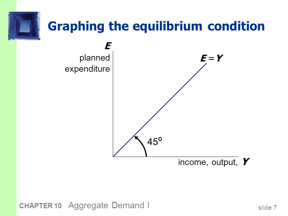 slide 28 CHAPTER 10 Aggregate Demand I Equilibrium The interest rate adjusts to equate the supply and demand for money: M/P real money balances r interest rate L (r )L (r ) r1r1