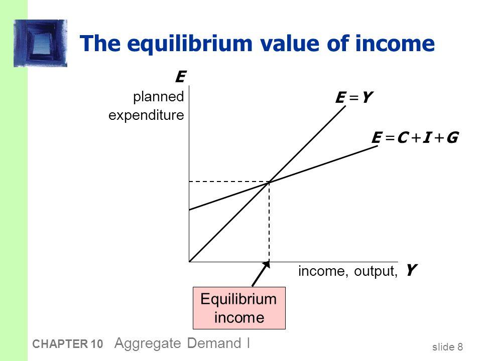 slide 19 CHAPTER 10 Aggregate Demand I Y2Y2 Y1Y1 Y2Y2 Y1Y1 Deriving the IS curve  r   I Y E r Y E =C +I (r 1 )+G E =C +I (r 2 )+G r1r1 r2r2 E =Y IS II  E E  Y Y