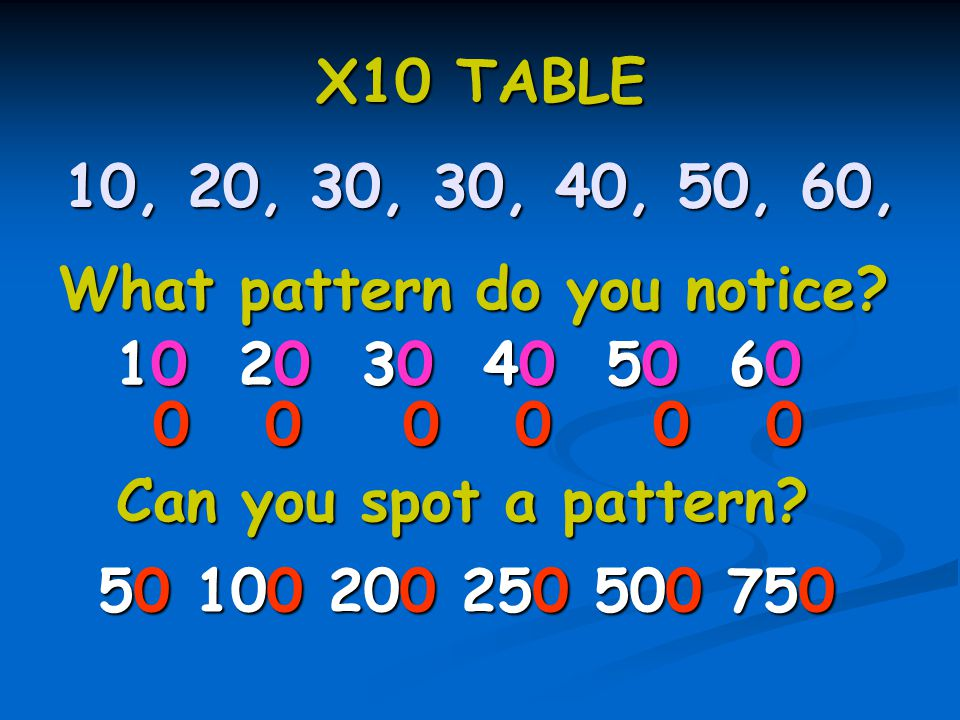Can you find any multiples of 2, 5 or 10.2?5?10.