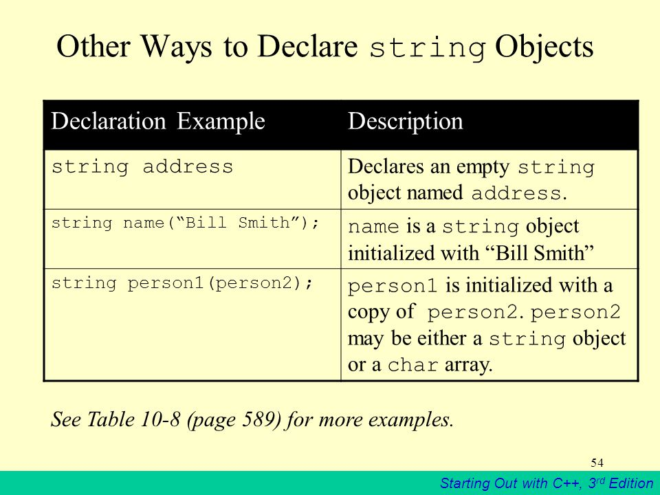 Starting Out with C++, 3 rd Edition 54 Other Ways to Declare string Objects Declaration ExampleDescription string address Declares an empty string object named address.