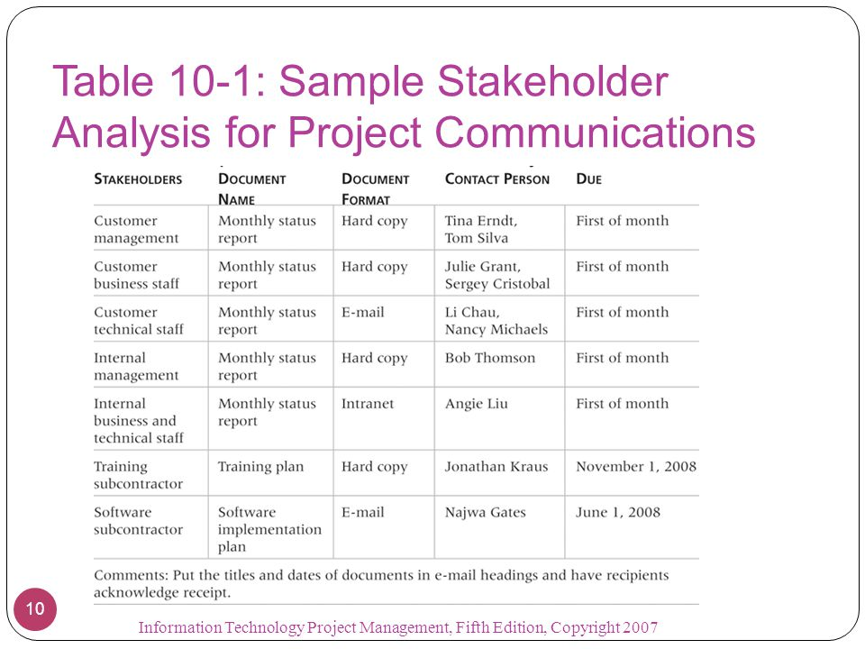 Table 10-1: Sample Stakeholder Analysis for Project Communications 10 Information Technology Project Management, Fifth Edition, Copyright 2007
