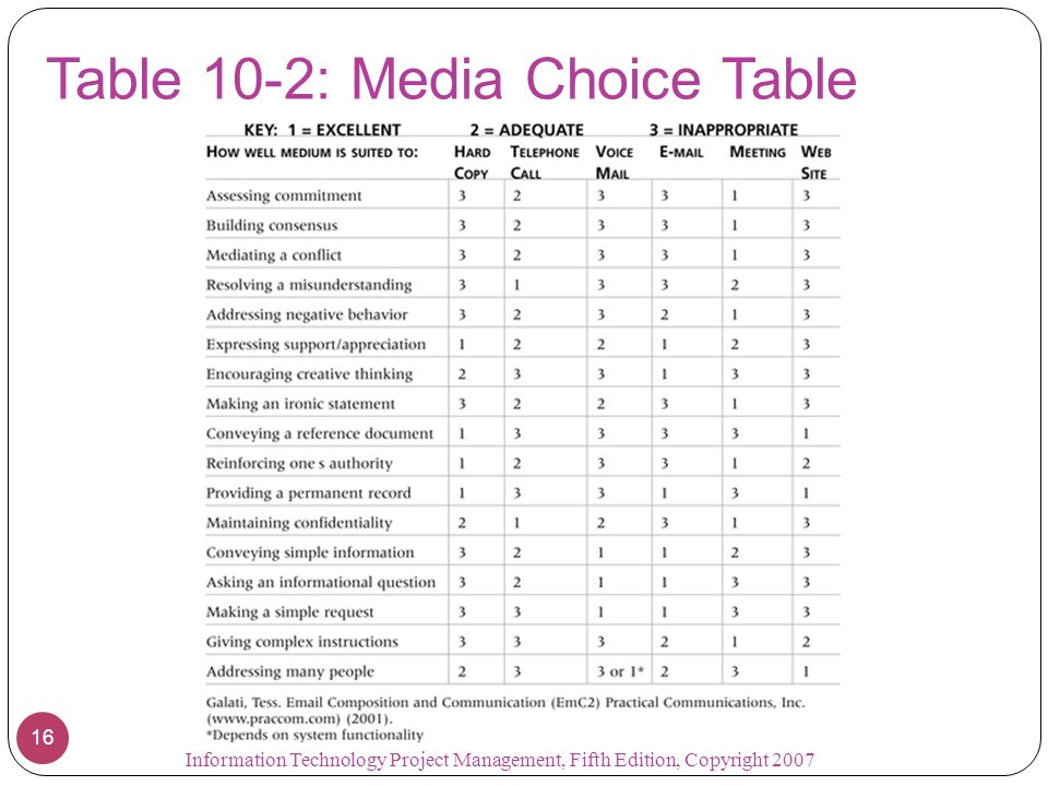 Table 10-2: Media Choice Table 16 Information Technology Project Management, Fifth Edition, Copyright 2007
