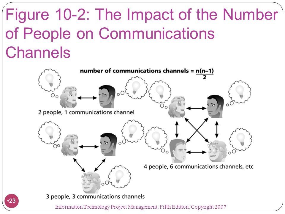 Figure 10-2: The Impact of the Number of People on Communications Channels 23 Information Technology Project Management, Fifth Edition, Copyright 2007