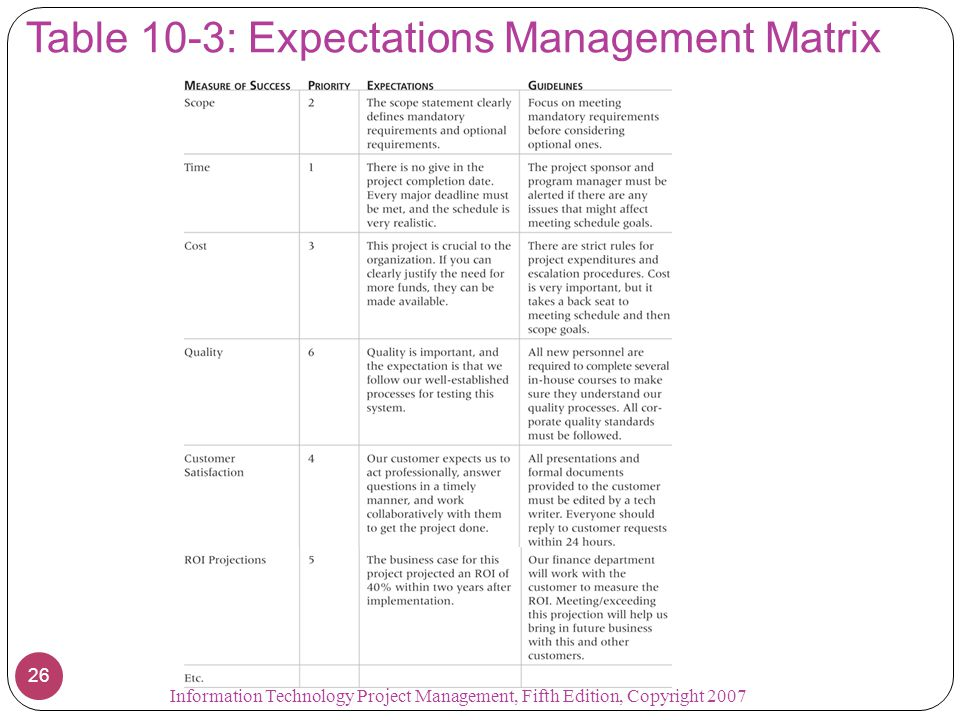 Table 10-3: Expectations Management Matrix 26 Information Technology Project Management, Fifth Edition, Copyright 2007
