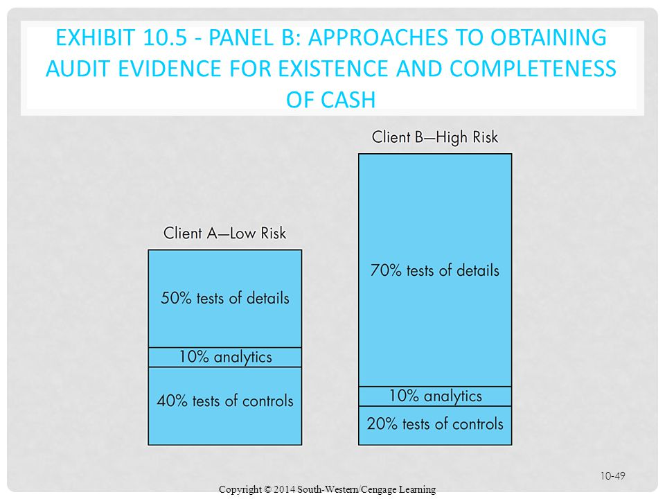 Copyright © 2014 South-Western/Cengage Learning 10-49 EXHIBIT 10.5 - PANEL B: APPROACHES TO OBTAINING AUDIT EVIDENCE FOR EXISTENCE AND COMPLETENESS OF CASH