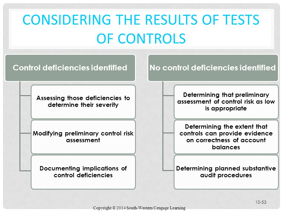 Copyright © 2014 South-Western/Cengage Learning 10-53 CONSIDERING THE RESULTS OF TESTS OF CONTROLS Control deficiencies identified Assessing those deficiencies to determine their severity Modifying preliminary control risk assessment Documenting implications of control deficiencies No control deficiencies identified Determining that preliminary assessment of control risk as low is appropriate Determining the extent that controls can provide evidence on correctness of account balances Determining planned substantive audit procedures