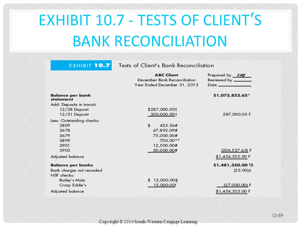 Copyright © 2014 South-Western/Cengage Learning 10-59 EXHIBIT 10.7 - TESTS OF CLIENT'S BANK RECONCILIATION