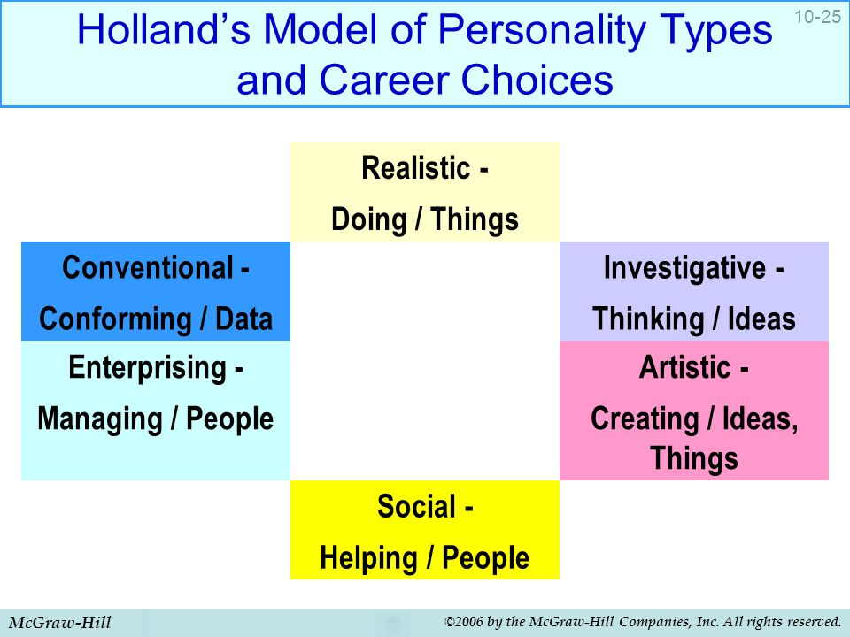 McGraw-Hill ©2006 by the McGraw-Hill Companies, Inc. All rights reserved. 10-25 Holland's Model of Personality Types and Career Choices Realistic - Do