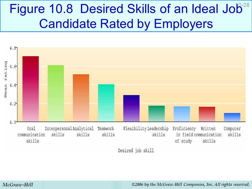 McGraw-Hill ©2006 by the McGraw-Hill Companies, Inc. All rights reserved. 10-28 Figure 10.8 Desired Skills of an Ideal Job Candidate Rated by Employer
