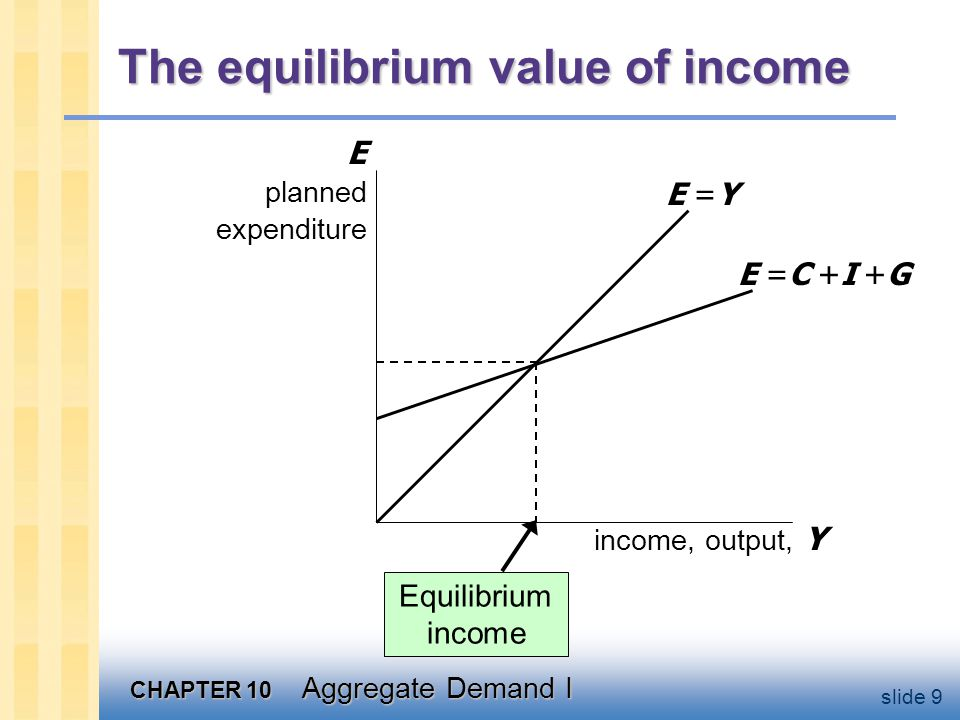 CHAPTER 10 Aggregate Demand I slide 9 The equilibrium value of income income, output, Y E planned expenditure E =Y E =C +I +G Equilibrium income
