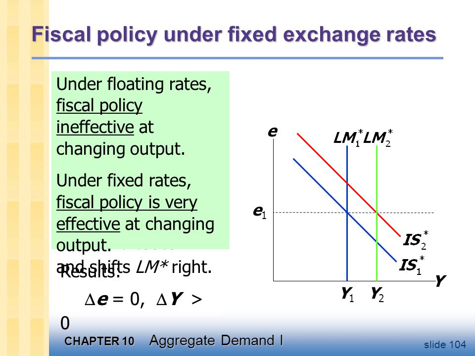CHAPTER 10 Aggregate Demand I slide 104 Fiscal policy under fixed exchange rates Y e Y1Y1 e1e1 Under floating rates, a fiscal expansion would raise e.