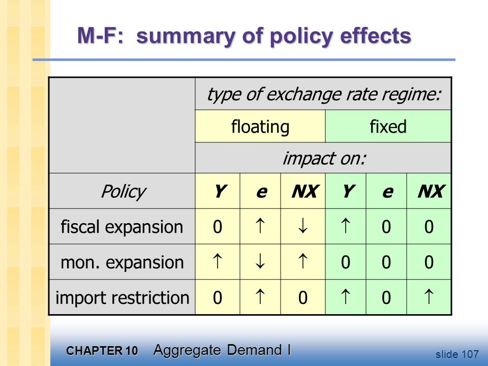 CHAPTER 10 Aggregate Demand I slide 107 M-F: summary of policy effects type of exchange rate regime: floatingfixed impact on: PolicyYeNXYe fiscal expa