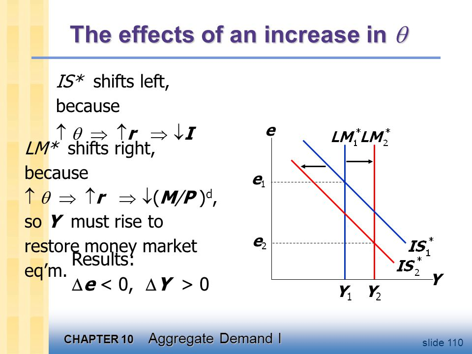 CHAPTER 10 Aggregate Demand I slide 110 The effects of an increase in  IS* shifts left, because   r   I Y e Y1Y1 e1e1 LM* shifts right, bec