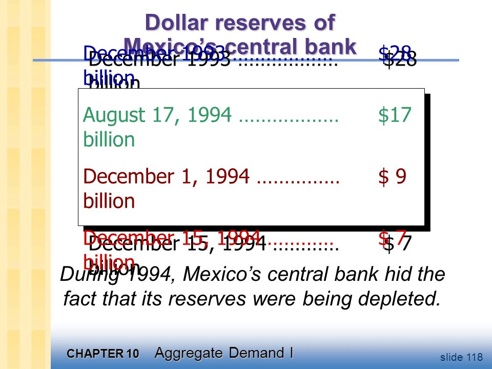 CHAPTER 10 Aggregate Demand I slide 118 Dollar reserves of Mexico's central bank December 1993 ………………$28 billion August 17, 1994 ………………$17 billion December 1, 1994 ……………$ 9 billion December 15, 1994 …………$ 7 billion December 1993 ………………$28 billion August 17, 1994 ………………$17 billion December 1, 1994 ……………$ 9 billion December 15, 1994 …………$ 7 billion During 1994, Mexico's central bank hid the fact that its reserves were being depleted.