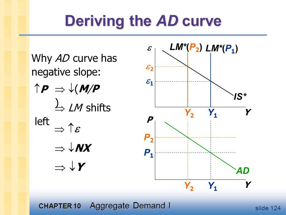 CHAPTER 10 Aggregate Demand I slide 124 Y1Y1 Y2Y2 Deriving the AD curve Y  Y P IS* LM*(P 1 ) LM*(P 2 ) AD P1P1 P2P2 Y2Y2 Y1Y1 22 11 Why AD curve has negative slope: PP  LM shifts left      NX  Y Y  (M/P) (M/P)