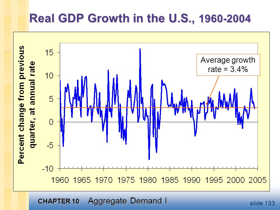 CHAPTER 10 Aggregate Demand I slide 133 Real GDP Growth in the U.S., 1960-2004 Average growth rate = 3.4%