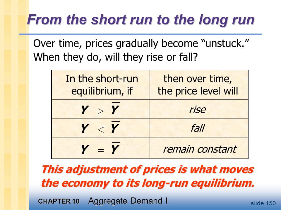 "CHAPTER 10 Aggregate Demand I slide 150 From the short run to the long run Over time, prices gradually become ""unstuck."" When they do, will they rise"