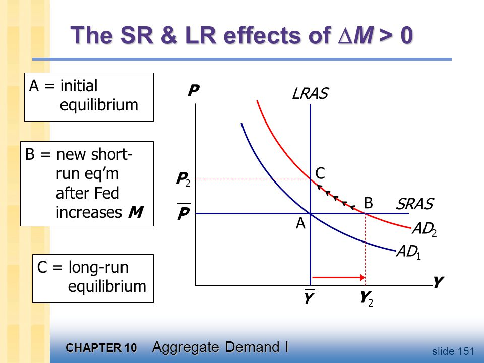 CHAPTER 10 Aggregate Demand I slide 151 The SR & LR effects of  M > 0 Y P AD 1 AD 2 LRAS SRAS P2P2 Y2Y2 A = initial equilibrium A B C B = new short- run eq'm after Fed increases M C = long-run equilibrium