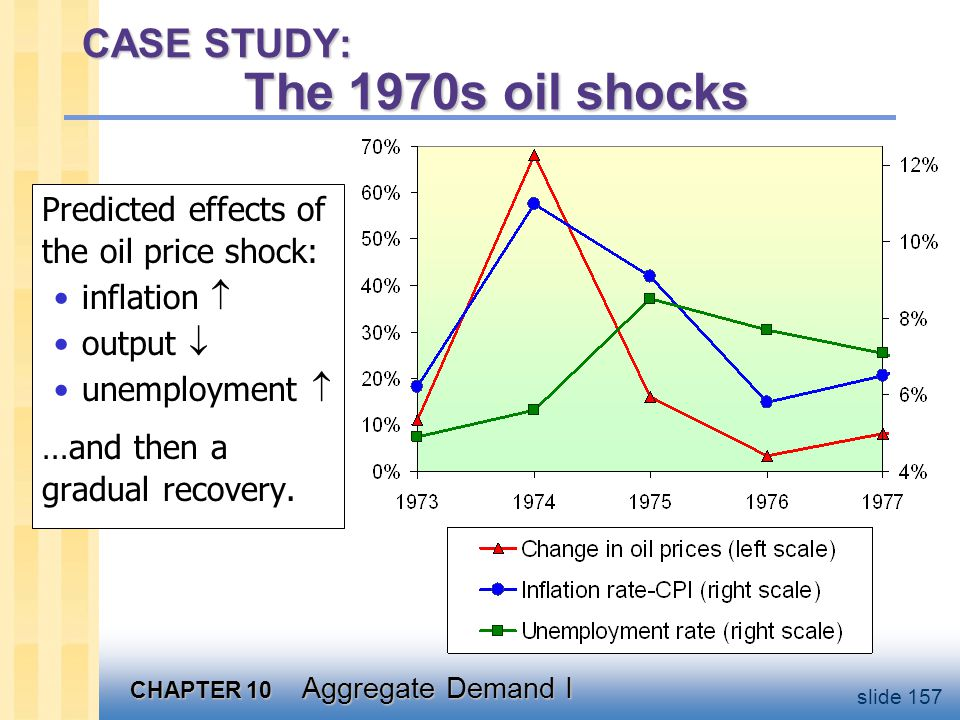 CHAPTER 10 Aggregate Demand I slide 157 CASE STUDY: The 1970s oil shocks Predicted effects of the oil price shock: inflation  output  unemployment 