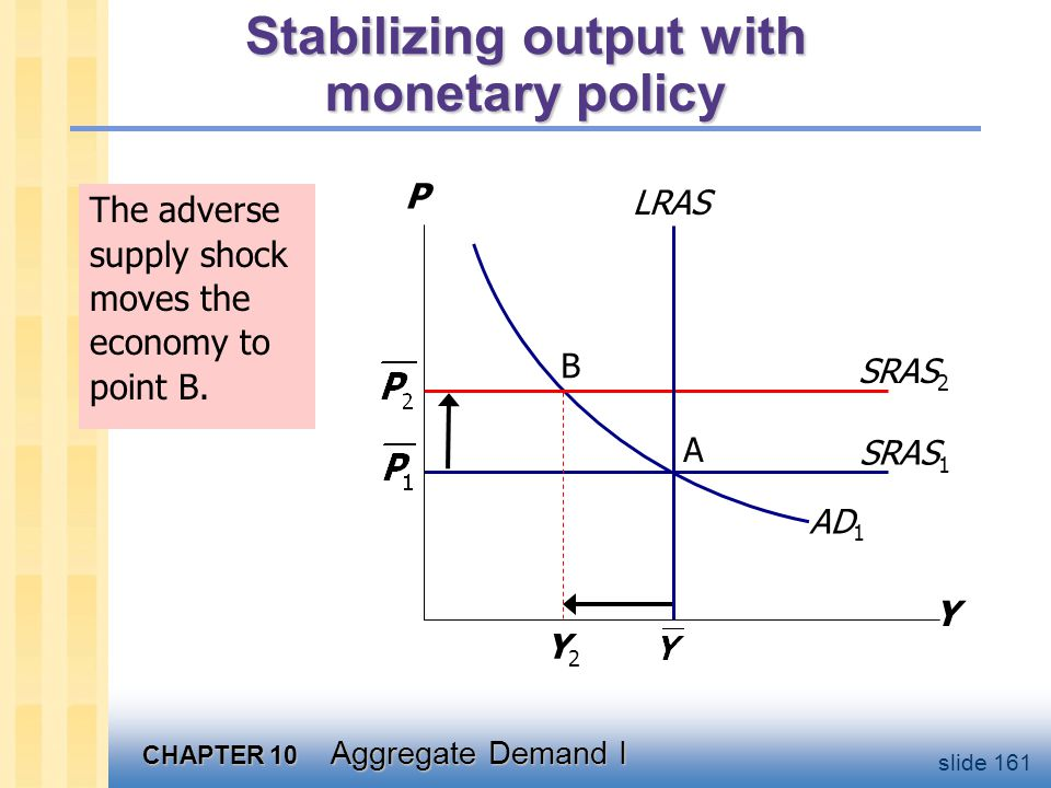 CHAPTER 10 Aggregate Demand I slide 161 Stabilizing output with monetary policy SRAS 1 Y P AD 1 B SRAS 2 A Y2Y2 LRAS The adverse supply shock moves th