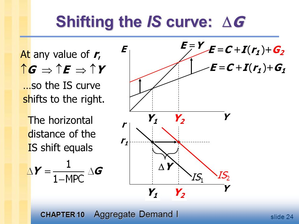 CHAPTER 10 Aggregate Demand I slide 24 Y2Y2 Y1Y1 Y2Y2 Y1Y1 Shifting the IS curve:  G At any value of r,  G   E   Y Y E r Y E =C +I (r 1 )+G 1 E =C +I (r 1 )+G 2 r1r1 E =Y IS 1 The horizontal distance of the IS shift equals IS 2 …so the IS curve shifts to the right.