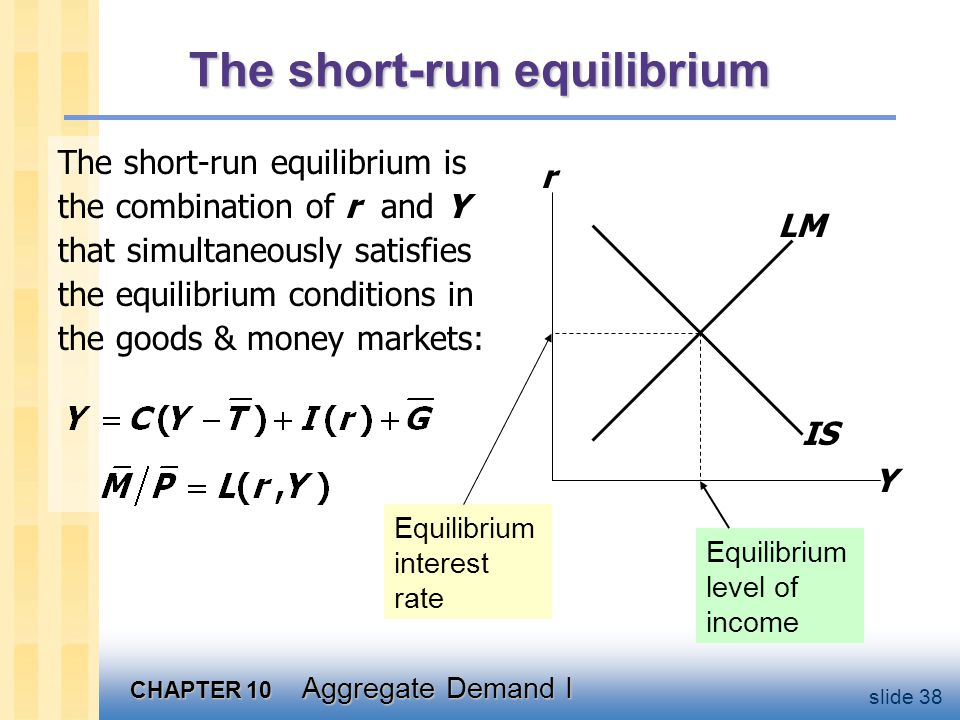 CHAPTER 10 Aggregate Demand I slide 38 The short-run equilibrium The short-run equilibrium is the combination of r and Y that simultaneously satisfies