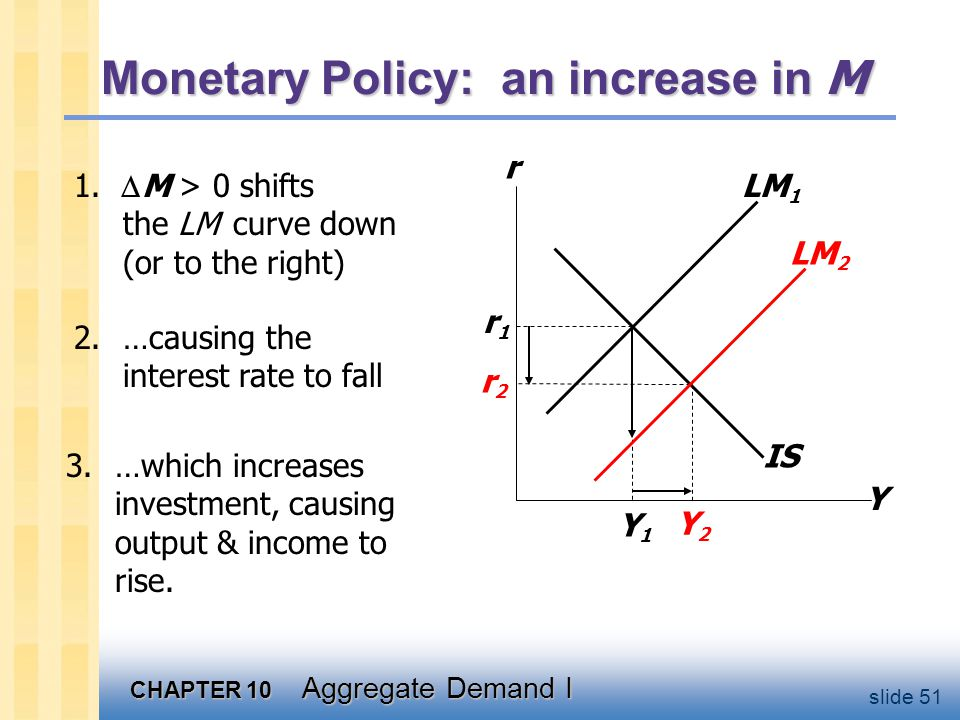 CHAPTER 10 Aggregate Demand I slide 51 2.…causing the interest rate to fall IS Monetary Policy: an increase in M 1.  M > 0 shifts the LM curve down (
