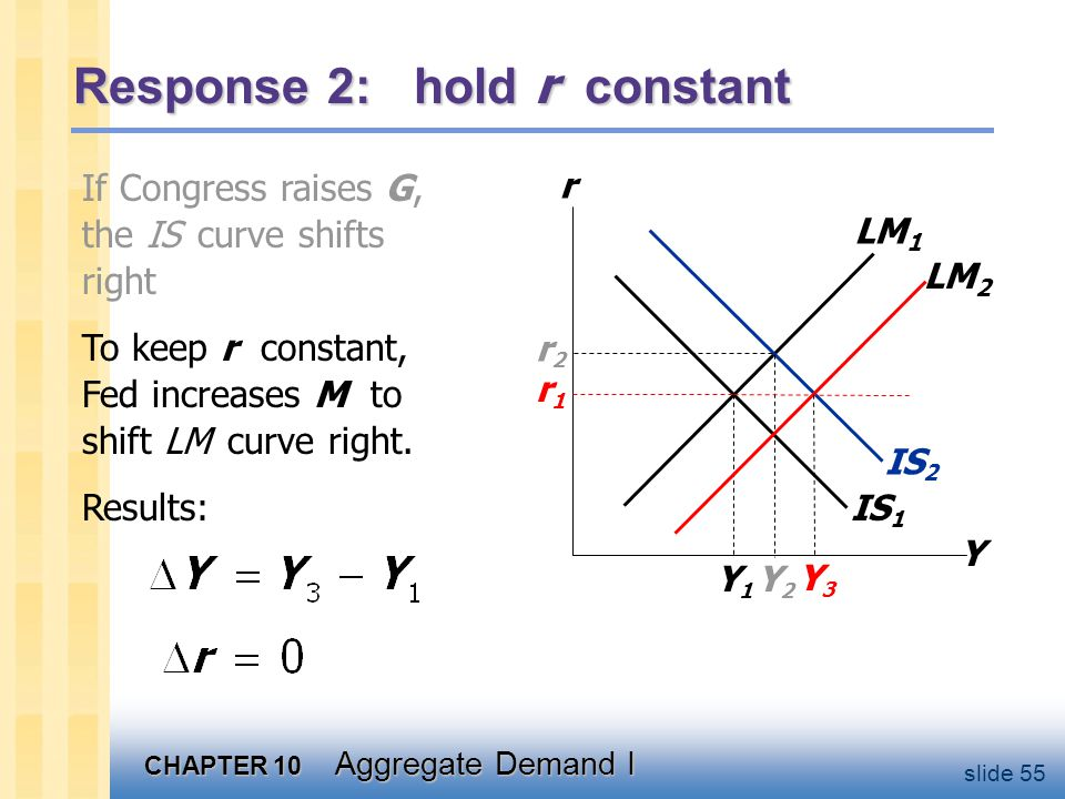 CHAPTER 10 Aggregate Demand I slide 55 If Congress raises G, the IS curve shifts right IS 1 Response 2: hold r constant Y r LM 1 r1r1 Y1Y1 IS 2 Y2Y2 r