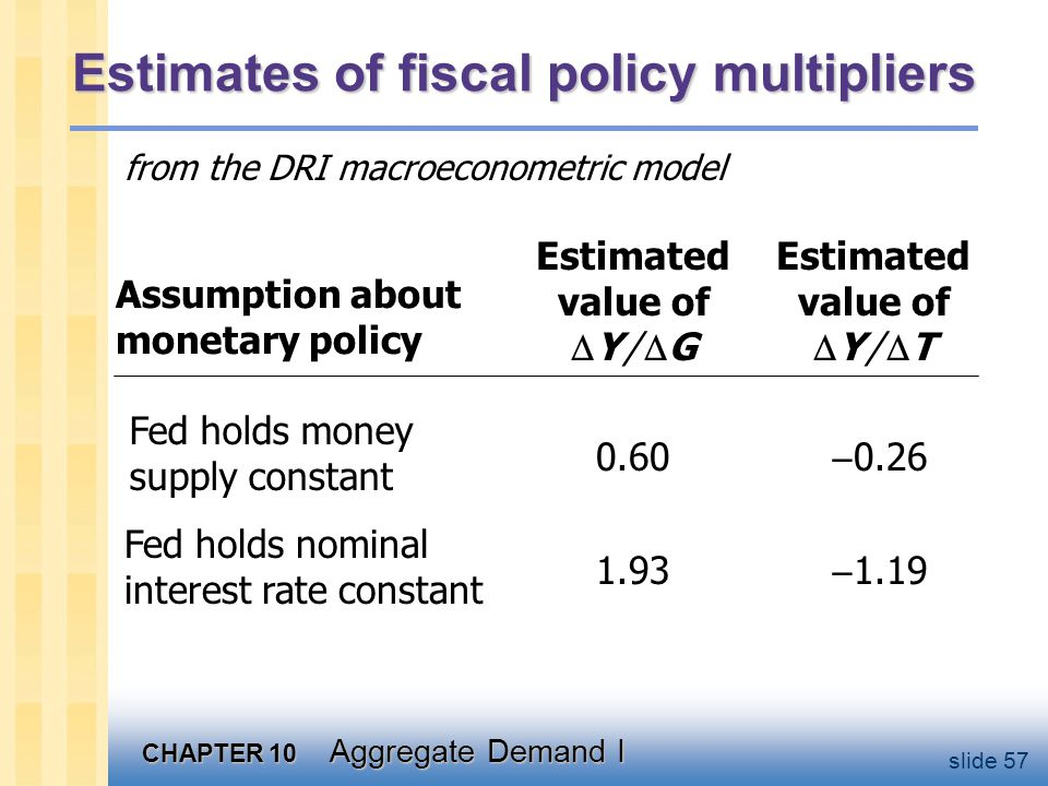 CHAPTER 10 Aggregate Demand I slide 57 Estimates of fiscal policy multipliers from the DRI macroeconometric model Assumption about monetary policy Est
