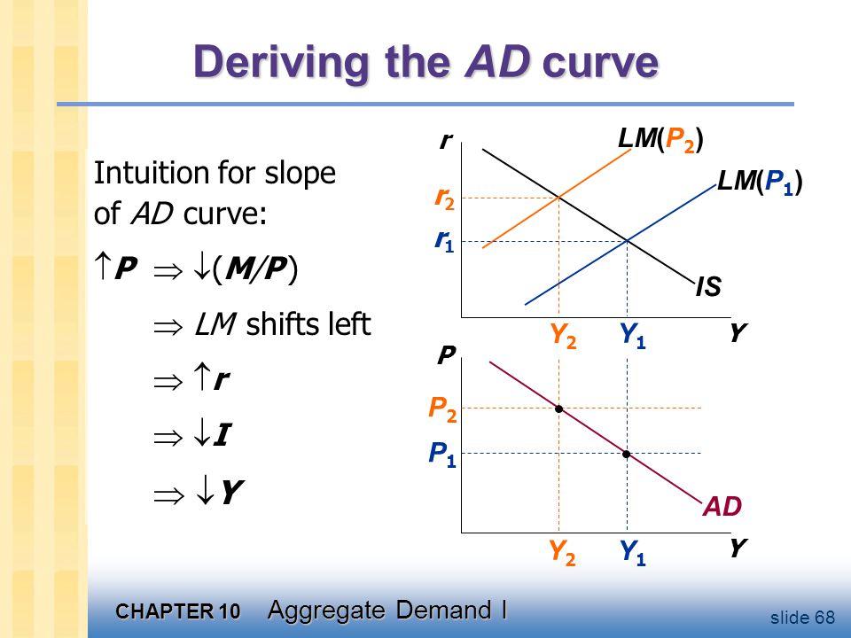 CHAPTER 10 Aggregate Demand I slide 68 Y1Y1 Y2Y2 Deriving the AD curve Y r Y P IS LM(P 1 ) LM(P 2 ) AD P1P1 P2P2 Y2Y2 Y1Y1 r2r2 r1r1 Intuition for slope of AD curve:  P   (M/P )  LM shifts left  r r  I I  Y Y