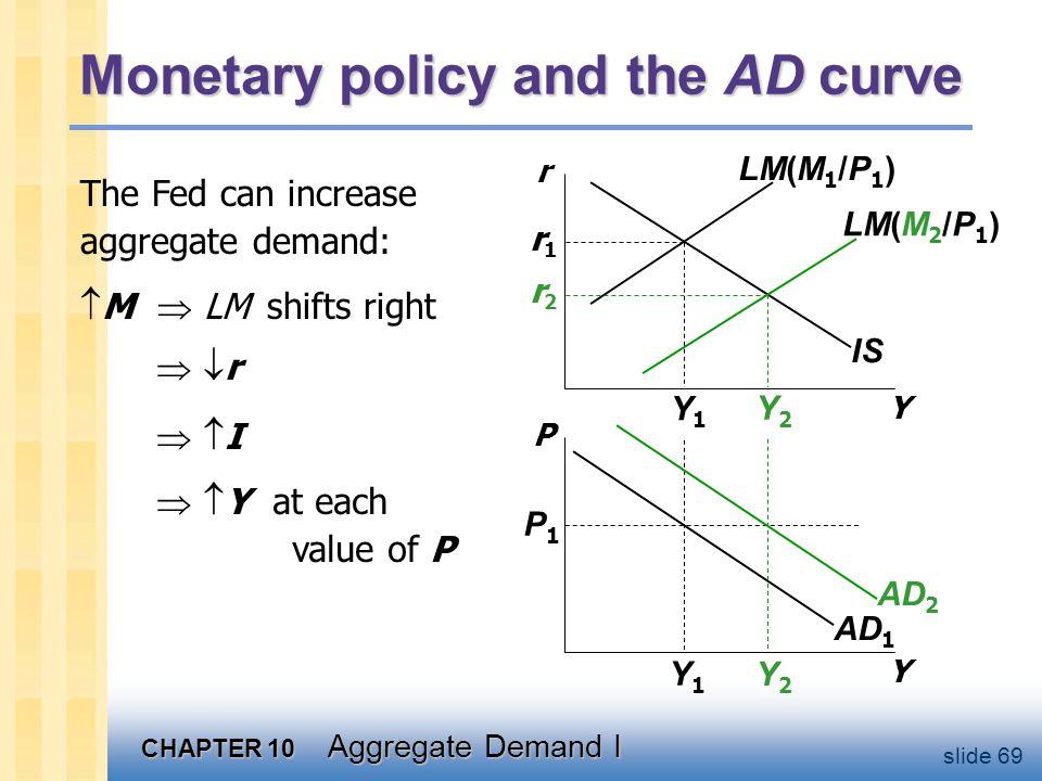 CHAPTER 10 Aggregate Demand I slide 69 Monetary policy and the AD curve Y P IS LM(M 2 /P 1 ) LM(M 1 /P 1 ) AD 1 P1P1 Y1Y1 Y1Y1 Y2Y2 Y2Y2 r1r1 r2r2 The Fed can increase aggregate demand:  M  LM shifts right AD 2 Y r  r r  I I   Y at each value of P