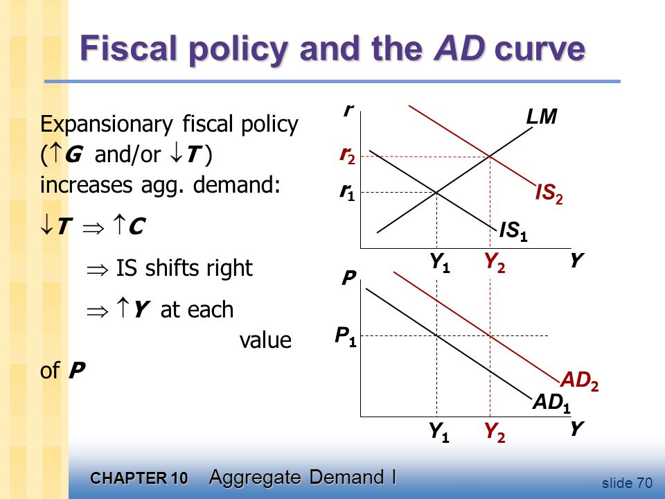CHAPTER 10 Aggregate Demand I slide 70 Y2Y2 Y2Y2 r2r2 Y1Y1 Y1Y1 r1r1 Fiscal policy and the AD curve Y r Y P IS 1 LM AD 1 P1P1 Expansionary fiscal poli