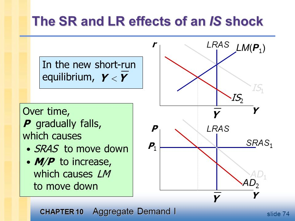 CHAPTER 10 Aggregate Demand I slide 74 The SR and LR effects of an IS shock Y r Y P LRAS IS 1 SRAS 1 P1P1 LM(P 1 ) IS 2 AD 2 AD 1 In the new short-run