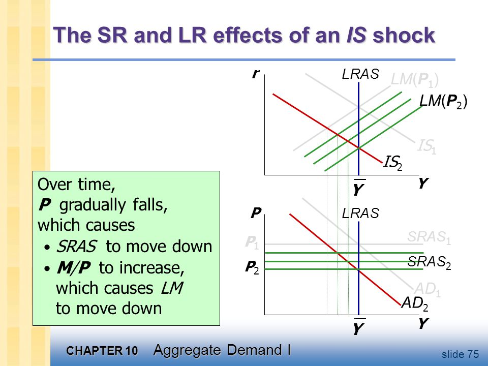 CHAPTER 10 Aggregate Demand I slide 75 AD 2 The SR and LR effects of an IS shock Y r Y P LRAS IS 1 SRAS 1 P1P1 LM(P 1 ) IS 2 AD 1 Over time, P gradual