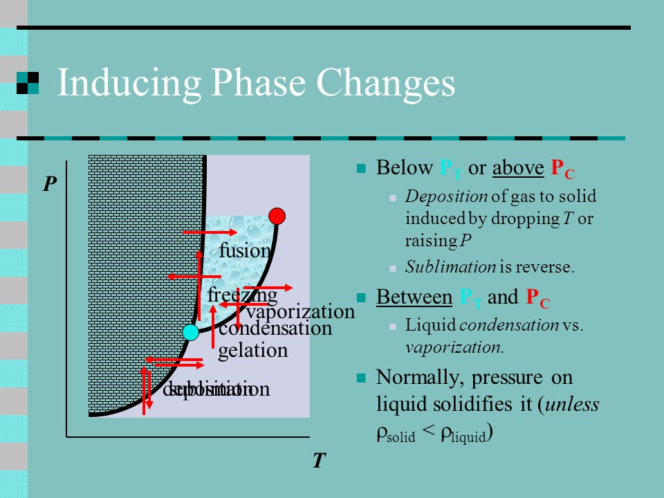 Phase Diagram Landmarks Triple Point (P T,T T ) where SLG coexist. Critical Point (P C,T C ) beyond this exist no liquid/vapor property differences. P