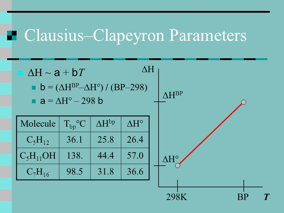 Clausius–Clapeyron Lab Fix dP/dT = P  H vap / R T 2 from thermodynamics P'=Pe –[  H/ R ][(1/T)–(1/T ')] But only if  H  f(T) If  H ~ a + b T where b related to C P P=P'(T/T ') b/R e –[ a / R ][(1/T)–(1/T ')] assumes only C P are fixed.