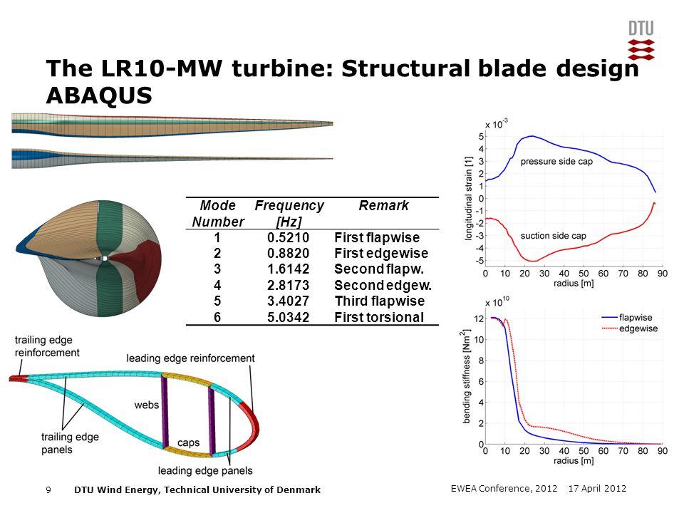 DTU Wind Energy, Technical University of Denmark Add Presentation Title in Footer via Insert ; Header & Footer The LR10-MW turbine: Blade mass 10 17 April 2012EWEA Conference, 2012 LR10MW blade Mass=47.9tons