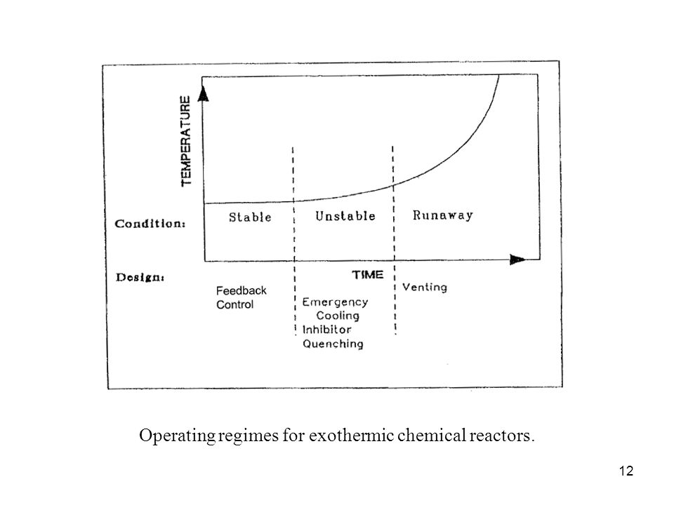 Operating regimes for exothermic chemical reactors. 12
