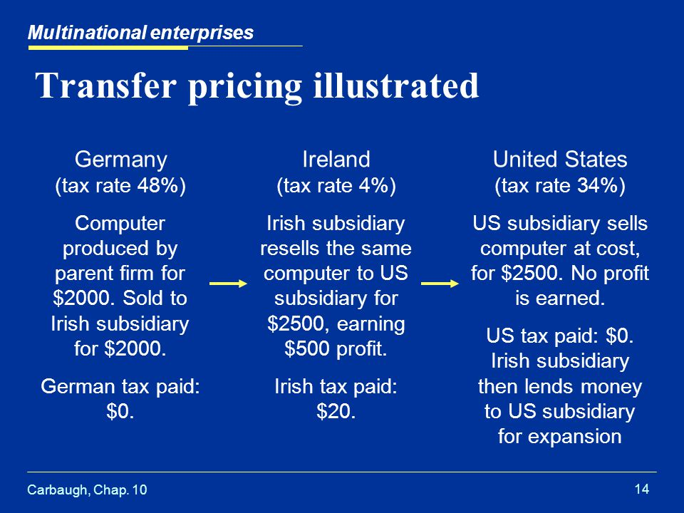 Carbaugh, Chap. 10 14 Transfer pricing illustrated Multinational enterprises Germany (tax rate 48%) Computer produced by parent firm for $2000. Sold t