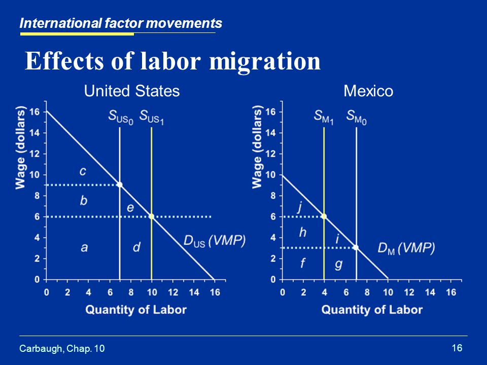 Carbaugh, Chap. 10 16 Effects of labor migration International factor movements United StatesMexico