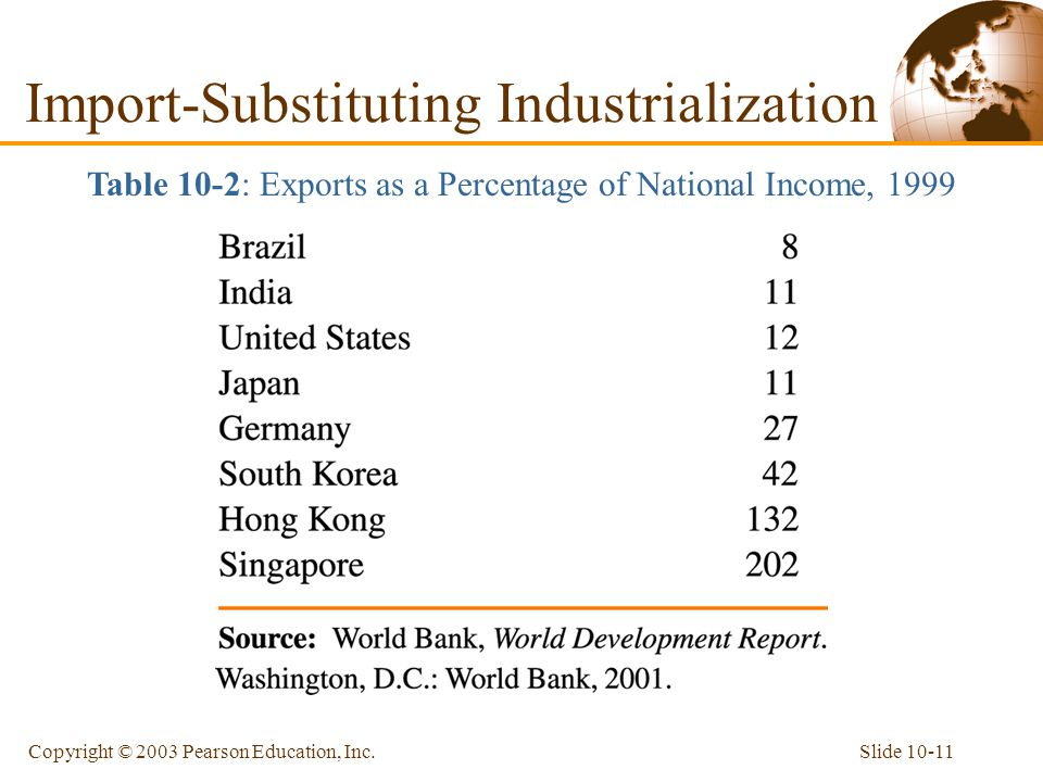 Slide 10-11Copyright © 2003 Pearson Education, Inc. Table 10-2: Exports as a Percentage of National Income, 1999 Import-Substituting Industrialization