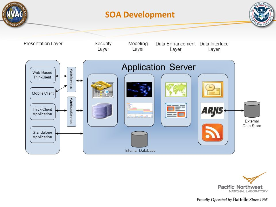 Application Server SOA Development Data Interface Layer Modeling Layer Data Enhancement Layer Presentation Layer Component External Data Store Compone
