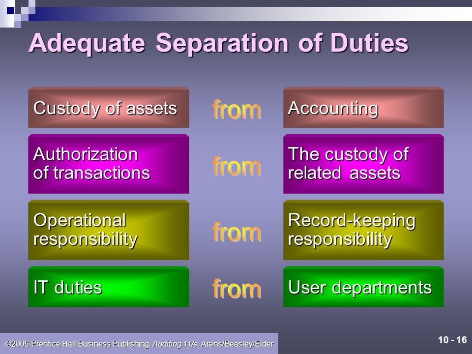 10 - 15 ©2006 Prentice Hall Business Publishing, Auditing 11/e, Arens/Beasley/Elder Control Activities 1. Adequate separation of duties 2. Proper auth