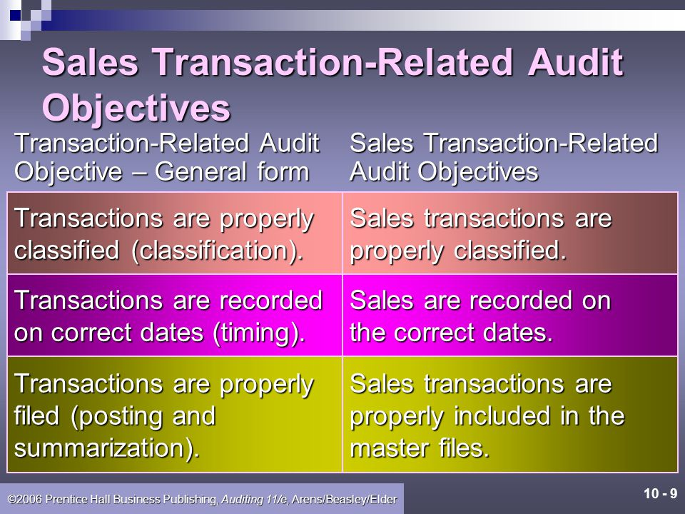 10 - 8 ©2006 Prentice Hall Business Publishing, Auditing 11/e, Arens/Beasley/Elder Sales Transaction-Related Audit Objectives Sales Transaction-Relate