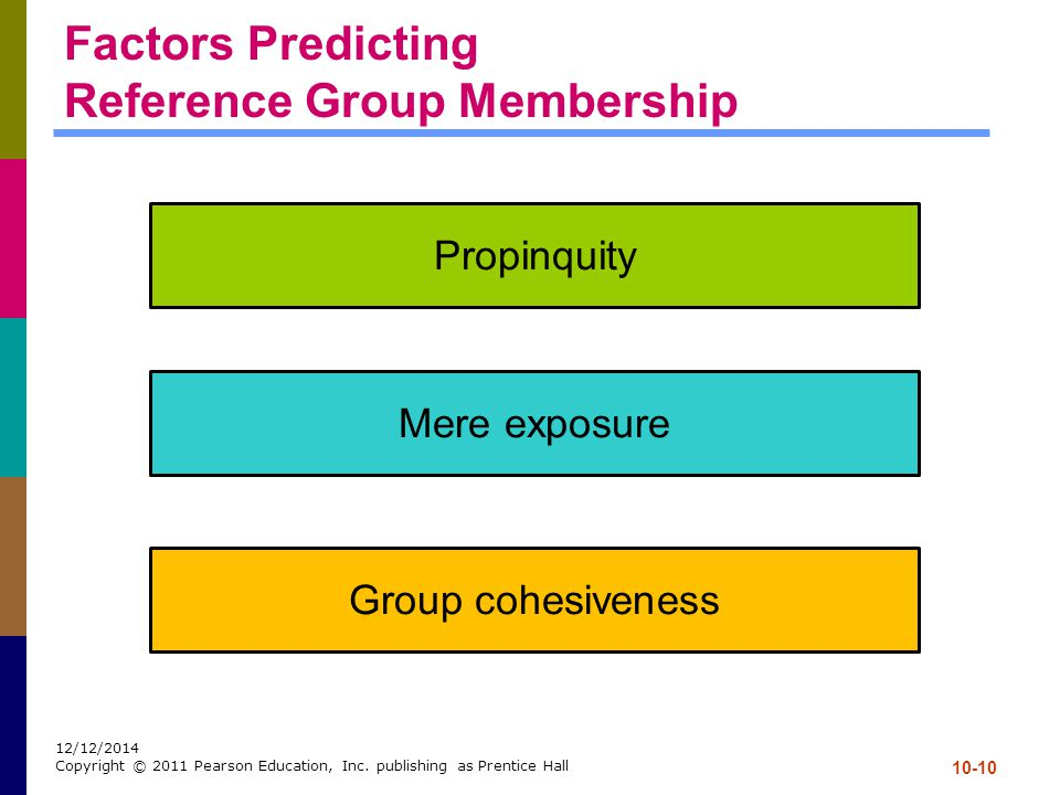 10-10 12/12/2014 Copyright © 2011 Pearson Education, Inc. publishing as Prentice Hall Factors Predicting Reference Group Membership Propinquity Mere e