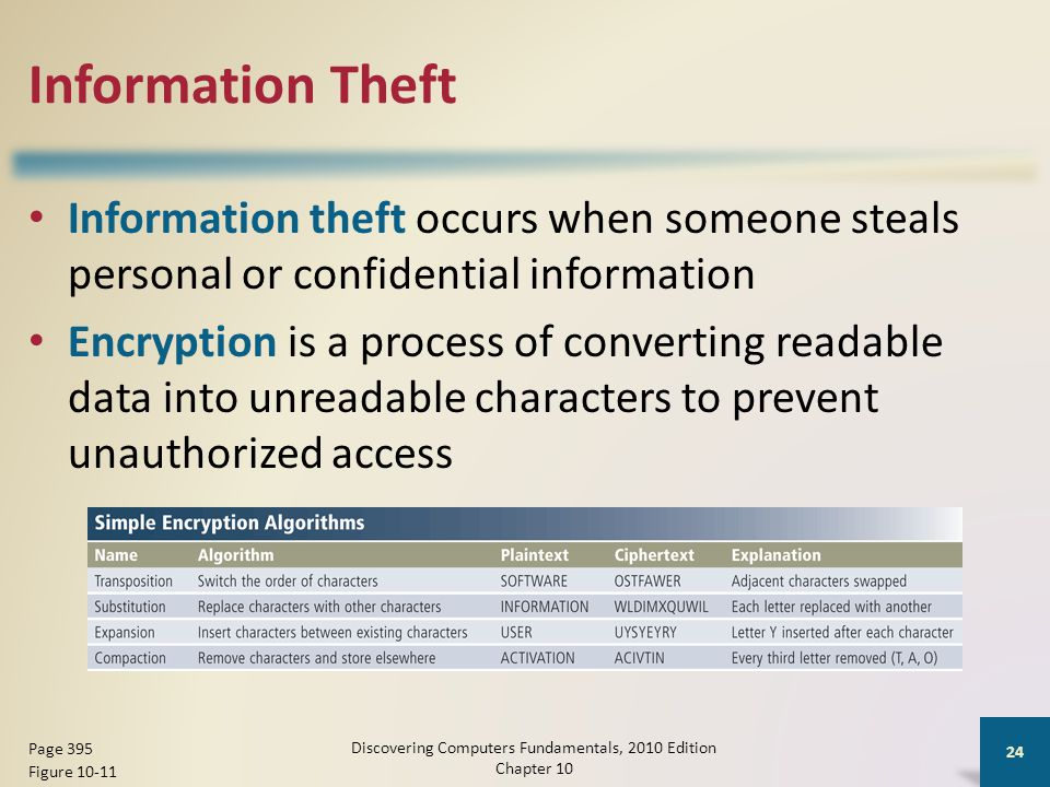 Information Theft Information theft occurs when someone steals personal or confidential information Encryption is a process of converting readable dat