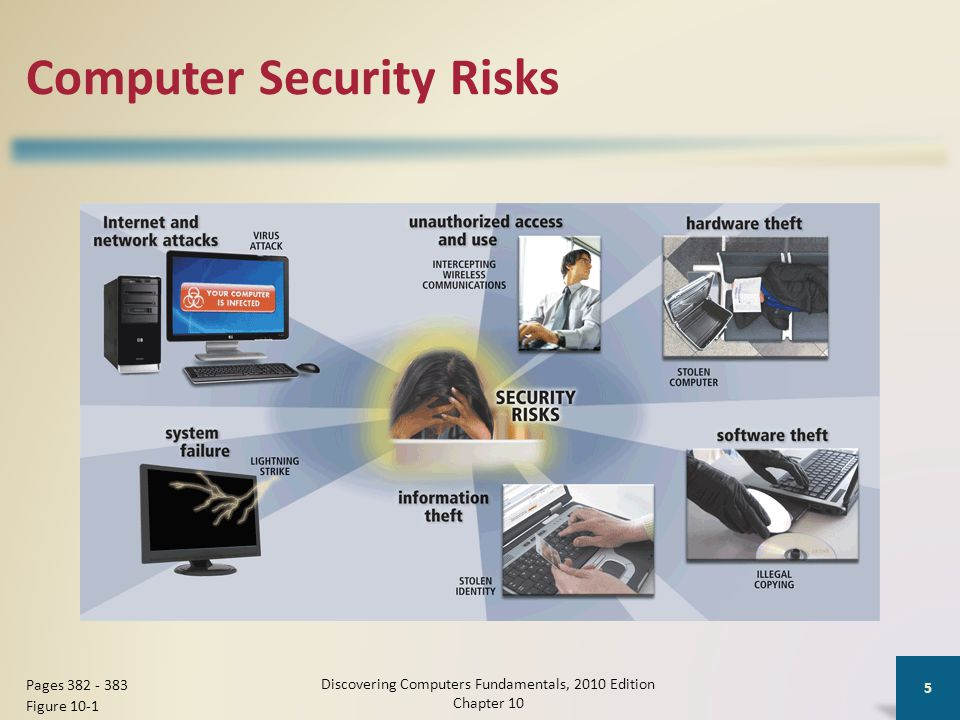 Computer Security Risks Discovering Computers Fundamentals, 2010 Edition Chapter 10 5 Pages 382 - 383 Figure 10-1