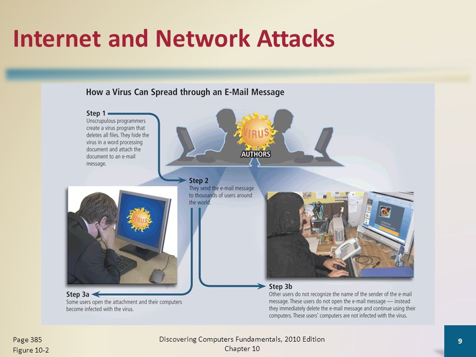 Internet and Network Attacks Discovering Computers Fundamentals, 2010 Edition Chapter 10 9 Page 385 Figure 10-2