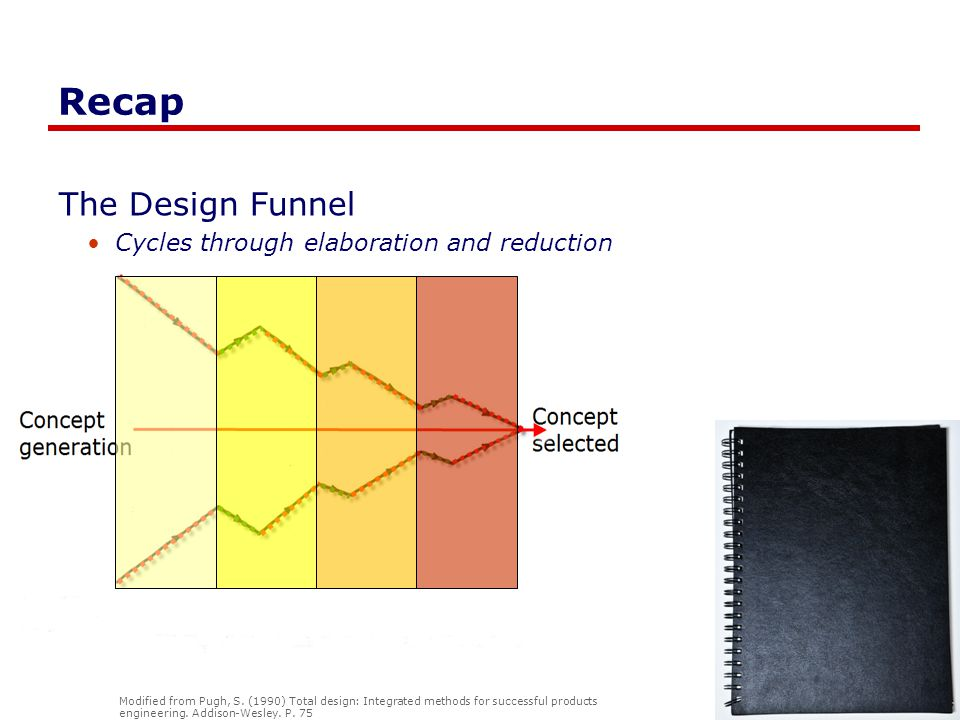 Recap The Design Funnel Cycles through elaboration and reduction Modified from Pugh, S.