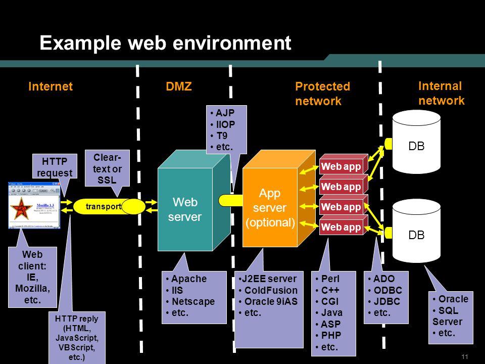11 Example web environment Web server Web app transport DB App server (optional) Web client: IE, Mozilla, etc. HTTP reply (HTML, JavaScript, VBScript,